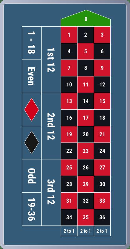 Roulette Höchste Zahl